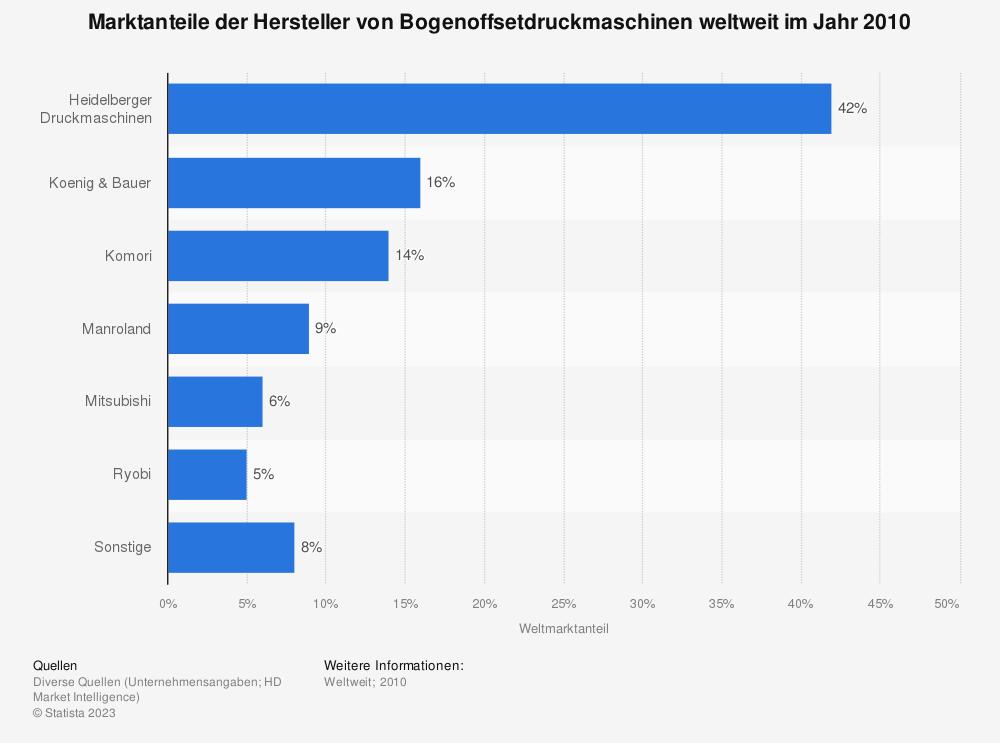 Statistik: Marktanteile der Hersteller von Bogenoffsetdruckmaschinen weltweit im Jahr 2010 | Statista