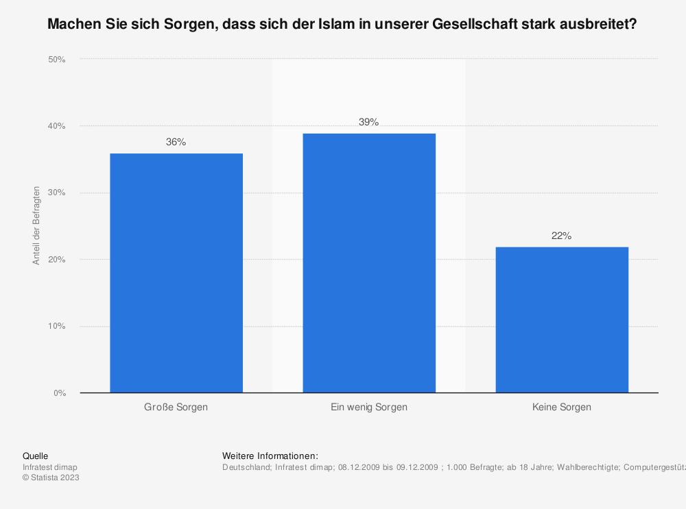 Statistik: Machen Sie sich Sorgen, dass sich der Islam in unserer Gesellschaft stark ausbreitet? | Statista
