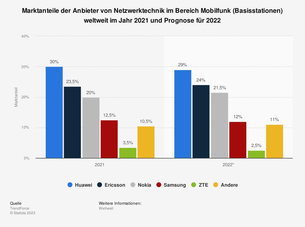 Statistik: Marktanteile der Anbieter am Umsatz mit Netzwerktechnik im Bereich Mobilfunk weltweit im Jahr 2018 | Statista