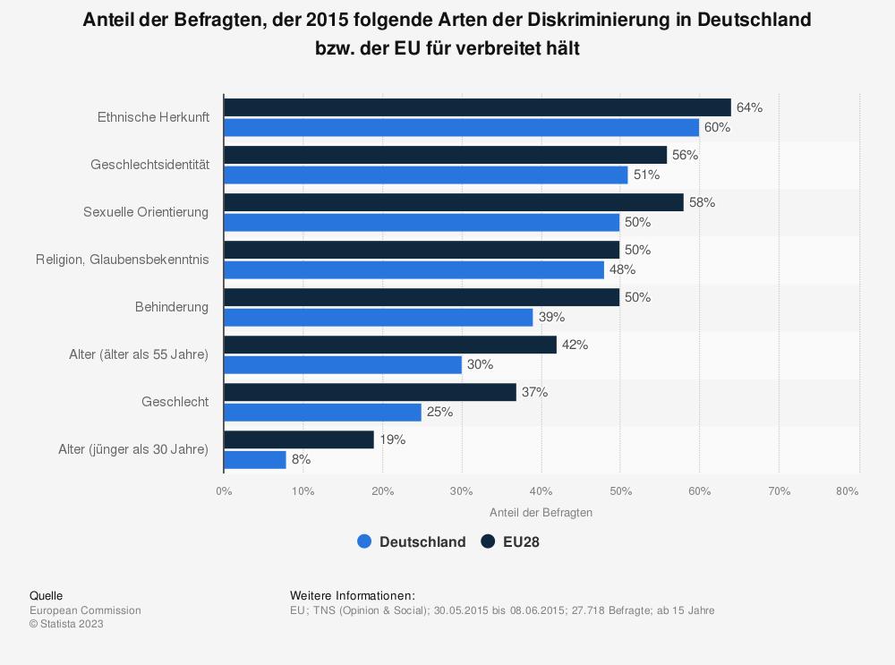 Statistik: Anteil der Befragten, der 2015 folgende Arten der Diskriminierung in Deutschland bzw. der EU für verbreitet hält | Statista