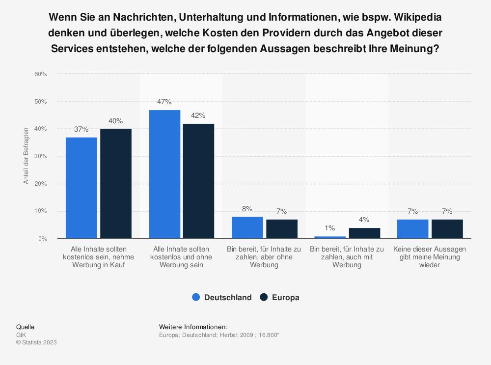 Statistik: Wenn Sie an Nachrichten, Unterhaltung und Informationen, wie bspw. Wikipedia denken und überlegen, welche Kosten den Providern durch das Angebot dieser Services entstehen, welche der folgenden Aussagen beschreibt Ihre Meinung?  | Statista