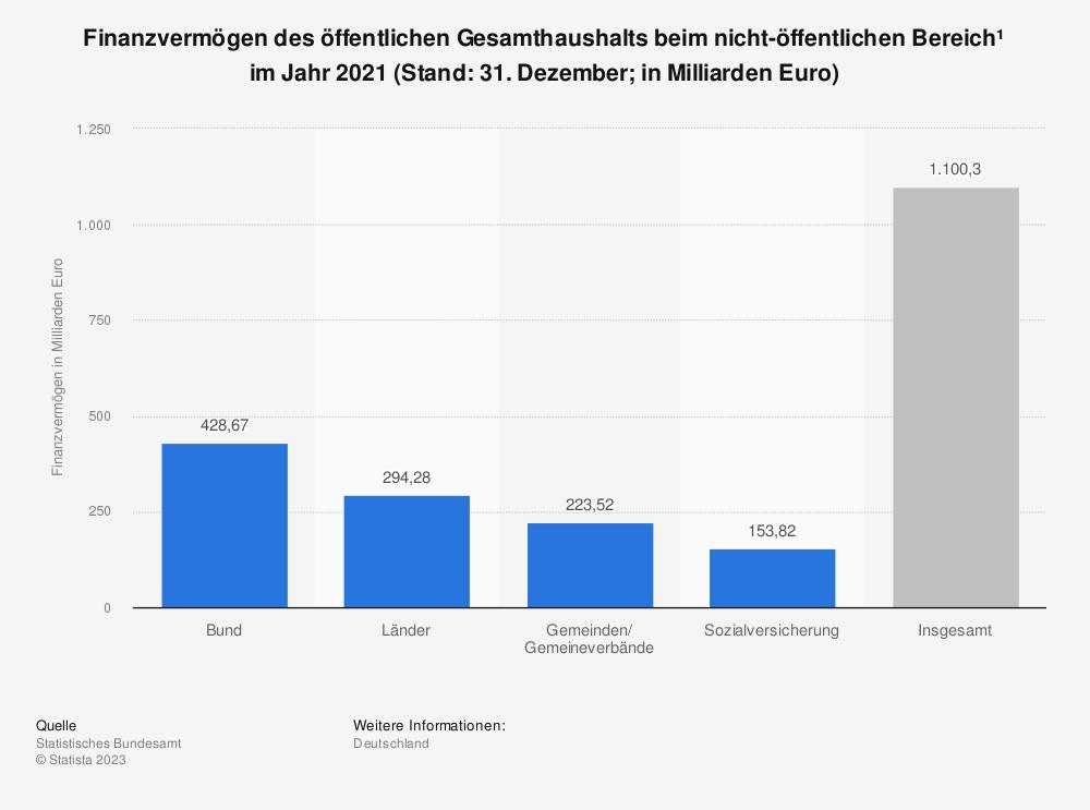 Statistik: Finanzvermögen des öffentlichen Gesamthaushalts beim nicht-öffentlichen Bereich* im Jahr 2018 (Stand: 31. Dezember) in Milliarden Euro | Statista