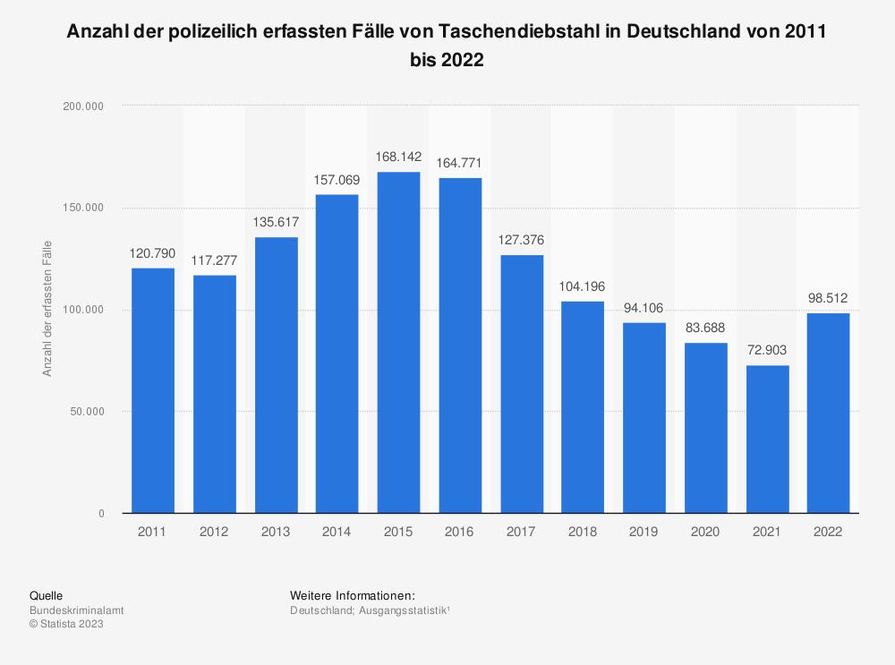 Statistik: Anzahl der polizeilich erfassten Fälle von Taschendiebstahl in Deutschland von 2002 bis 2017 | Statista