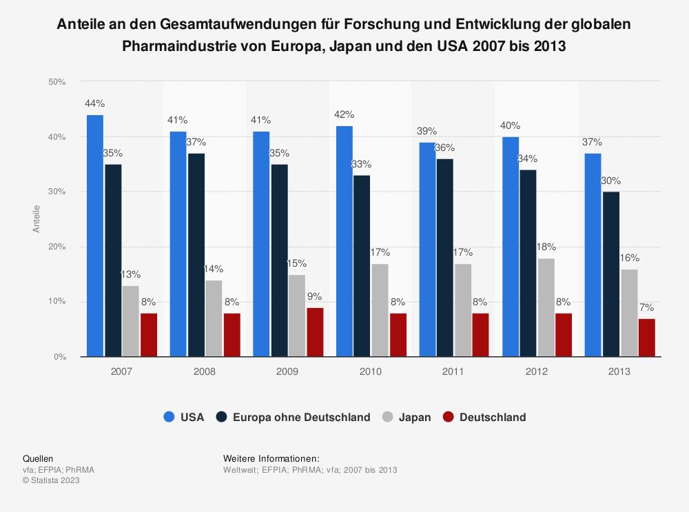 Statistik: Anteile an den Gesamtaufwendungen für Forschung und Entwicklung der globalen Pharmaindustrie von Europa, Japan und den USA 2007 bis 2013 | Statista