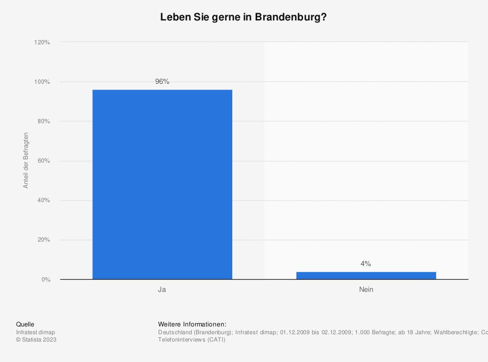 Statistik: Leben Sie gerne in Brandenburg? | Statista