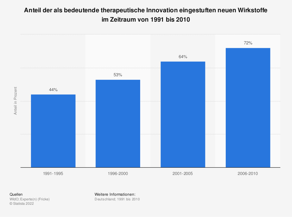 Statistik: Anteil der als bedeutende therapeutische Innovation eingestuften neuen Wirkstoffe im Zeitraum von 1991 bis 2010 | Statista