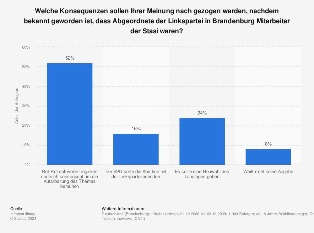 Statistik: Welche Konsequenzen sollen Ihrer Meinung nach gezogen werden, nachdem bekannt geworden ist, dass Abgeordnete der Linkspartei in Brandenburg Mitarbeiter der Stasi waren? | Statista