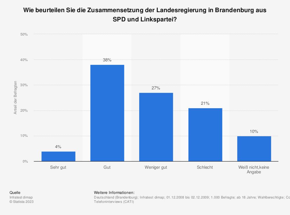 Statistik: Wie beurteilen Sie die Zusammensetzung der Landesregierung in Brandenburg aus SPD und Linkspartei? | Statista