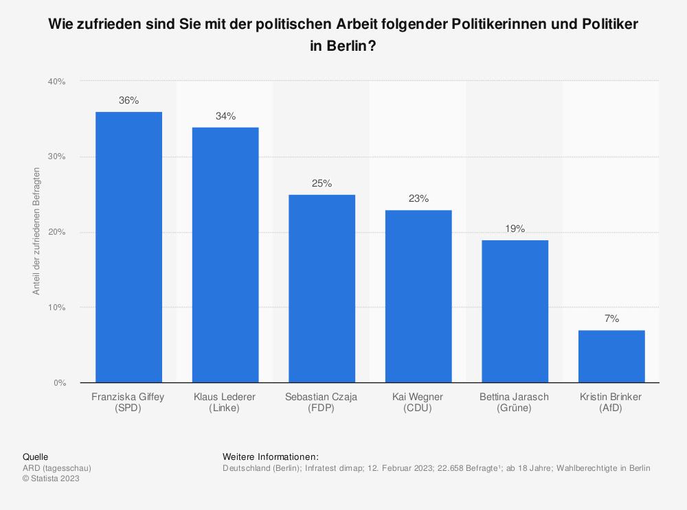 Statistik: Wie zufrieden sind Sie mit der politischen Arbeit folgender Politiker in Berlin? | Statista