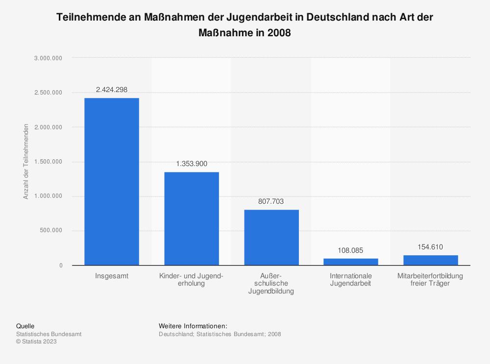 Statistik: Teilnehmende an Maßnahmen der Jugendarbeit in Deutschland nach Art der Maßnahme in 2008 | Statista