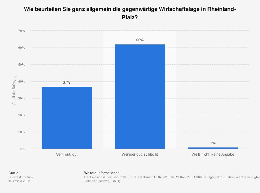 Statistik: Wie beurteilen Sie ganz allgemein die gegenwärtige Wirtschaftslage in Rheinland-Pfalz? | Statista