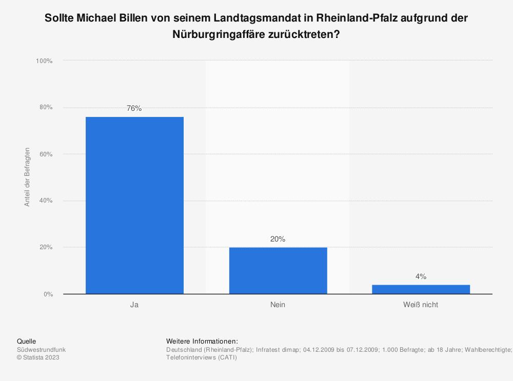 Statistik: Sollte Michael Billen von seinem Landtagsmandat in Rheinland-Pfalz aufgrund der Nürburgringaffäre zurücktreten? | Statista