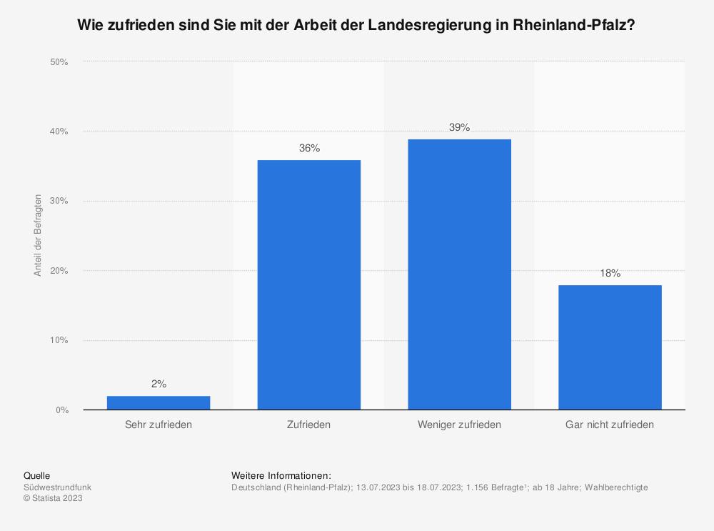 Statistik: Wie zufrieden sind Sie mit der Arbeit der Landesregierung in Rheinland-Pfalz? | Statista