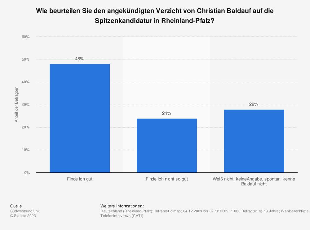 Statistik: Wie beurteilen Sie den angekündigten Verzicht von Christian Baldauf auf die Spitzenkandidatur in Rheinland-Pfalz? | Statista