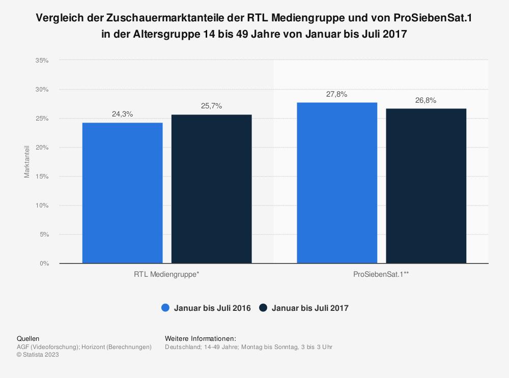 Statistik: Vergleich der Zuschauermarktanteile der RTL Mediengruppe und von ProSiebenSat.1 in der Altersgruppe 14 bis 49 Jahre von Januar bis Juli 2017 | Statista