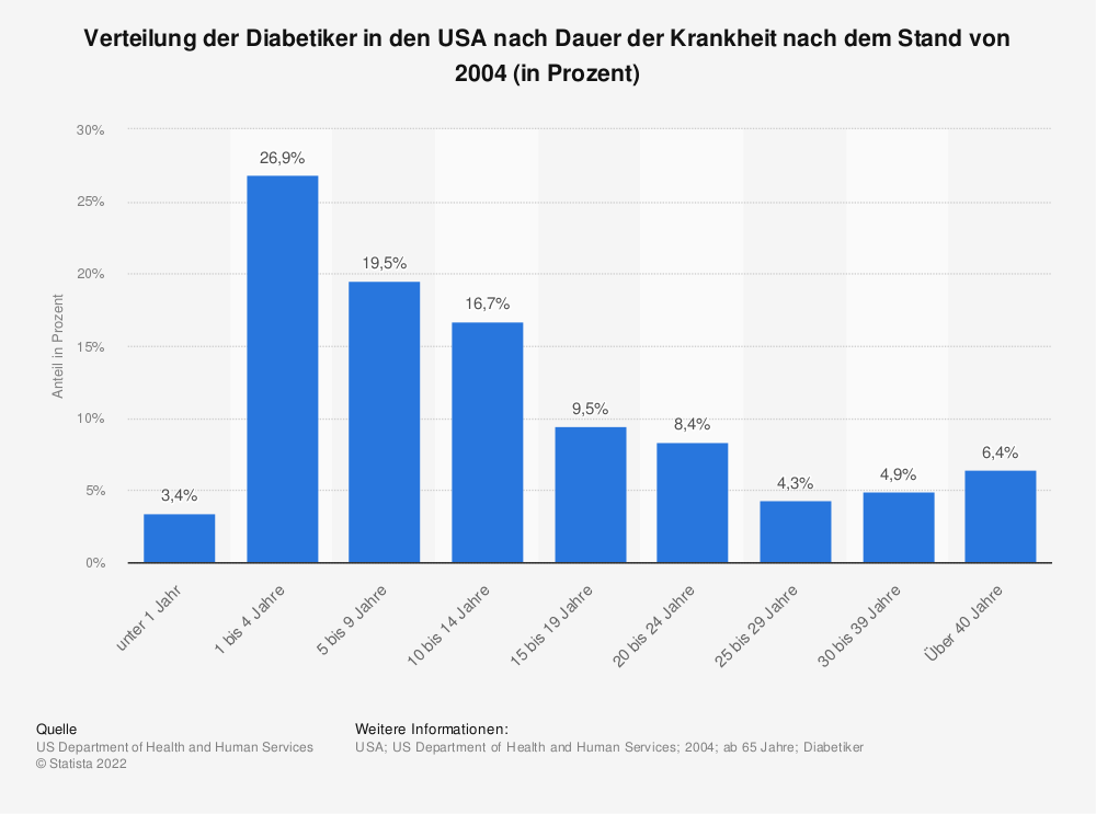 Statistik: Verteilung der Diabetiker in den USA nach Dauer der Krankheit nach dem Stand von 2004 (in Prozent) | Statista
