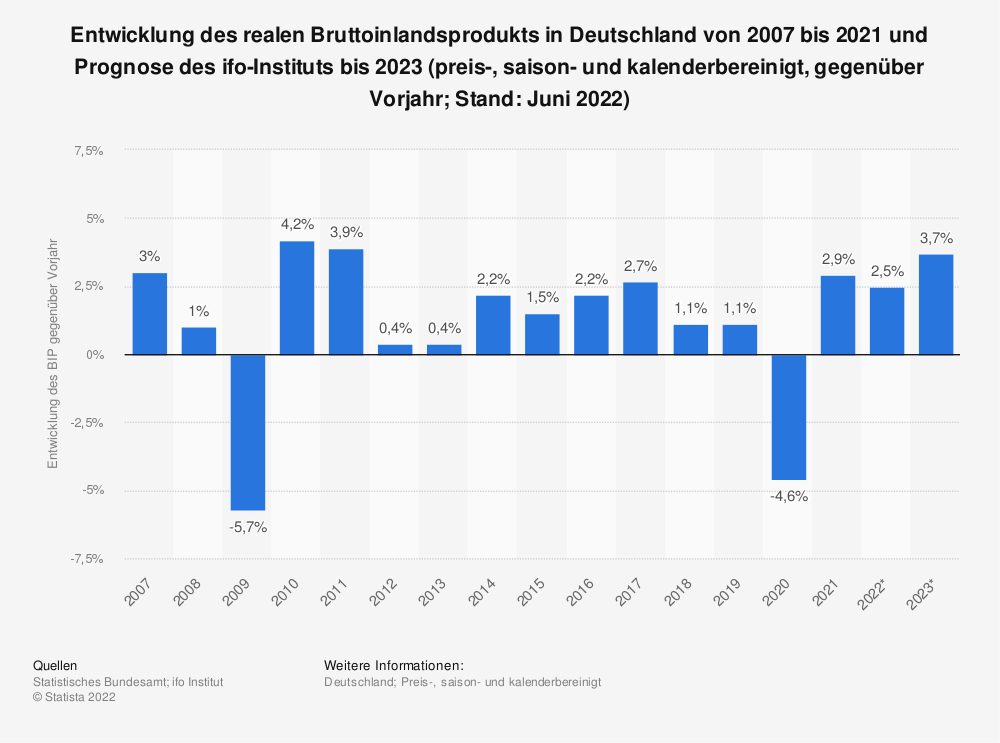 Statistik: Entwicklung des realen Bruttoinlandsprodukts in Deutschland von 2007 bis 2019 und Prognose des ifo-Instituts bis 2021 (preis-, saison- und kalenderbereinigt, gegenüber Vorjahr; Stand: 28. Mai 2020) | Statista