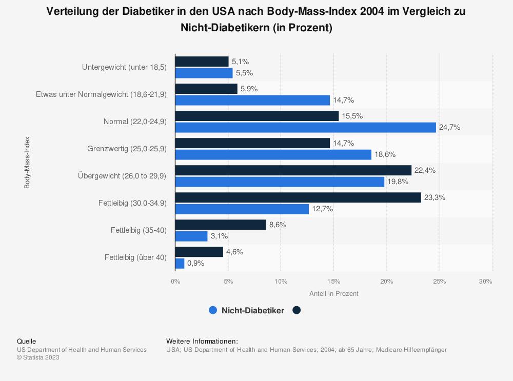 Statistik: Verteilung der Diabetiker in den USA nach Body-Mass-Index 2004 im Vergleich zu Nicht-Diabetikern (in Prozent)   Statista