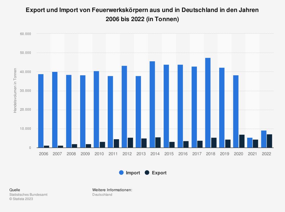 Statistik: Export und Import von Feuerwerkskörpern aus und nach Deutschland in den Jahren 2006 bis 2020¹ (in Tonnen) | Statista