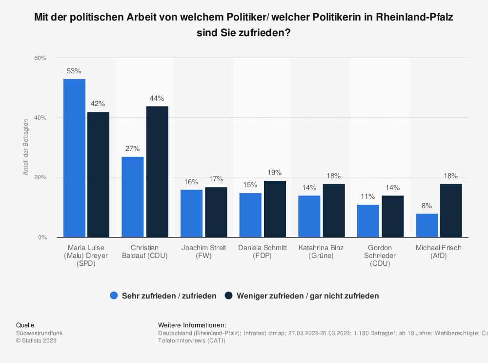 Statistik: Mit der politischen Arbeit von welchem Politiker in Rheinland-Pfalz sind Sie zufrieden? | Statista
