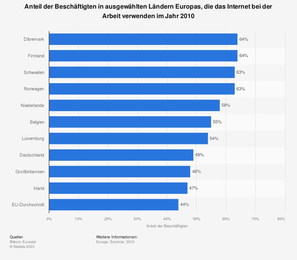 Statistik: Anteil der Beschäftigten in ausgewählten Ländern Europas, die das Internet bei der Arbeit verwenden im Jahr 2010 | Statista