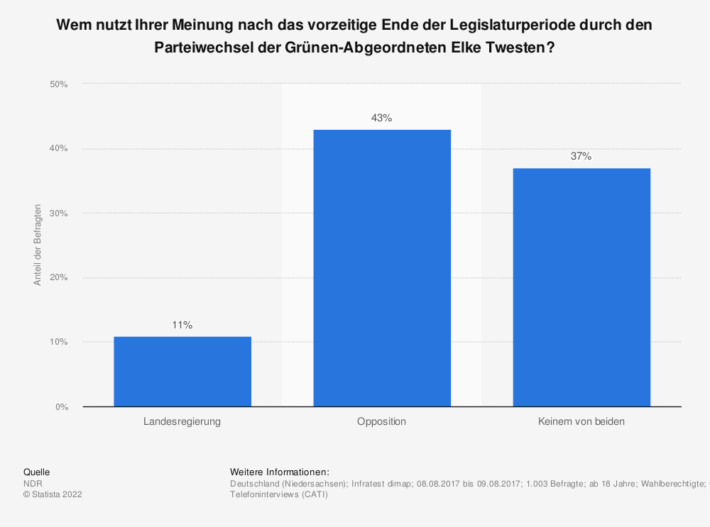 Statistik: Wem nutzt Ihrer Meinung nach das vorzeitige Ende der Legislaturperiode durch den Parteiwechsel der Grünen-Abgeordneten Elke Twesten? | Statista