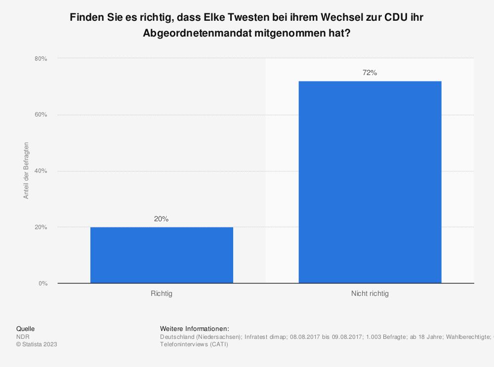 Statistik: Finden Sie es richtig, dass Elke Twesten bei ihrem Wechsel zur CDU ihr Abgeordnetenmandat mitgenommen hat? | Statista
