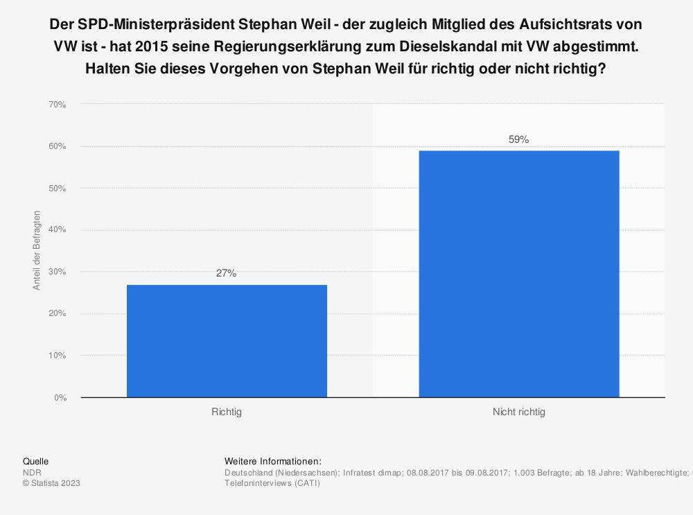 Statistik: Der SPD-Ministerpräsident Stephan Weil - der zugleich Mitglied des Aufsichtsrats von VW ist - hat 2015 seine Regierungserklärung zum Dieselskandal mit VW abgestimmt. Halten Sie dieses Vorgehen von Stephan Weil für richtig oder nicht richtig? | Statista