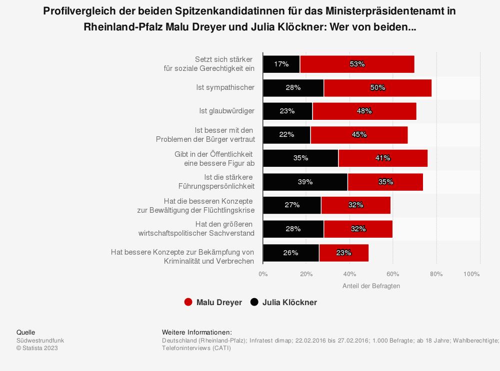 Statistik: Profilvergleich der beiden Spitzenkandidatinnen für das Ministerpräsidentenamt in Rheinland-Pfalz Malu Dreyer und Julia Klöckner: Wer von beiden... | Statista