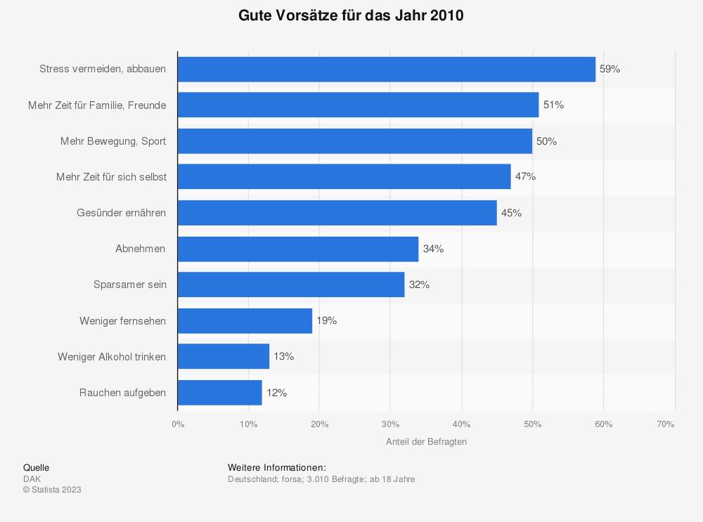 Statistik: Gute Vorsätze für das Jahr 2010 | Statista