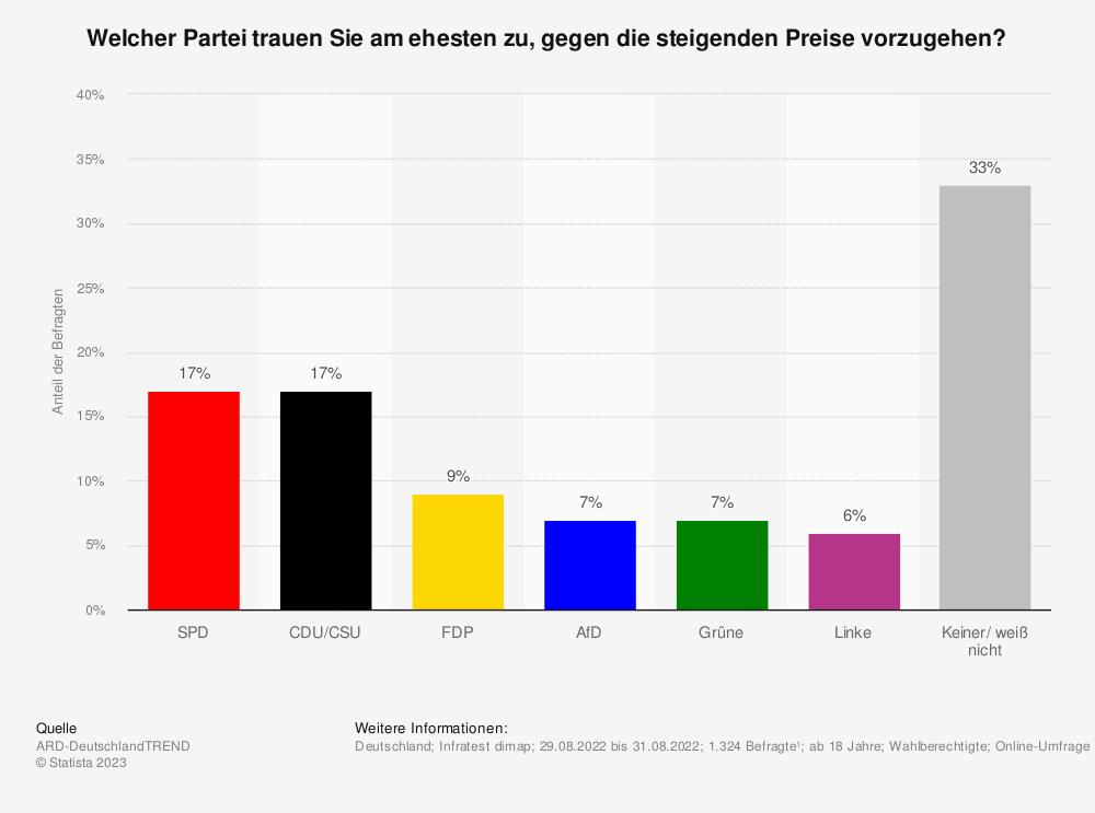 Statistik: Welcher Partei trauen Sie am ehesten zu, für stabile Preise zu sorgen? | Statista