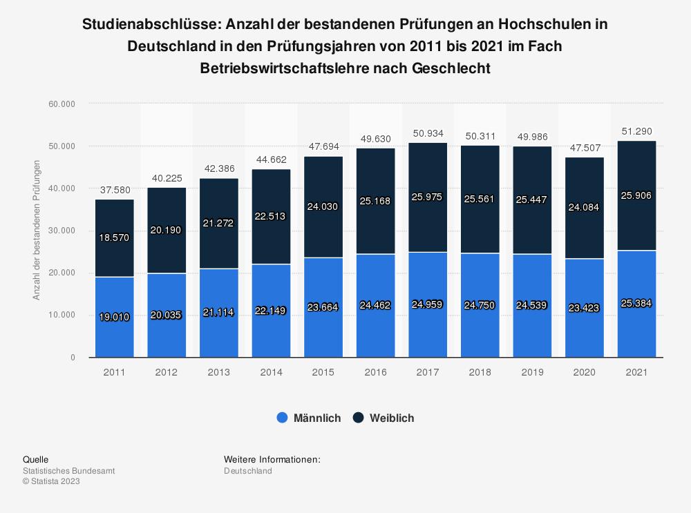 Statistik: Studienabschlüsse: Anzahl der bestandenen Prüfungen an Hochschulen in Deutschland in den Prüfungsjahren von 2010 bis 2017 im Fach Betriebswirtschaftslehre nach Geschlecht   Statista