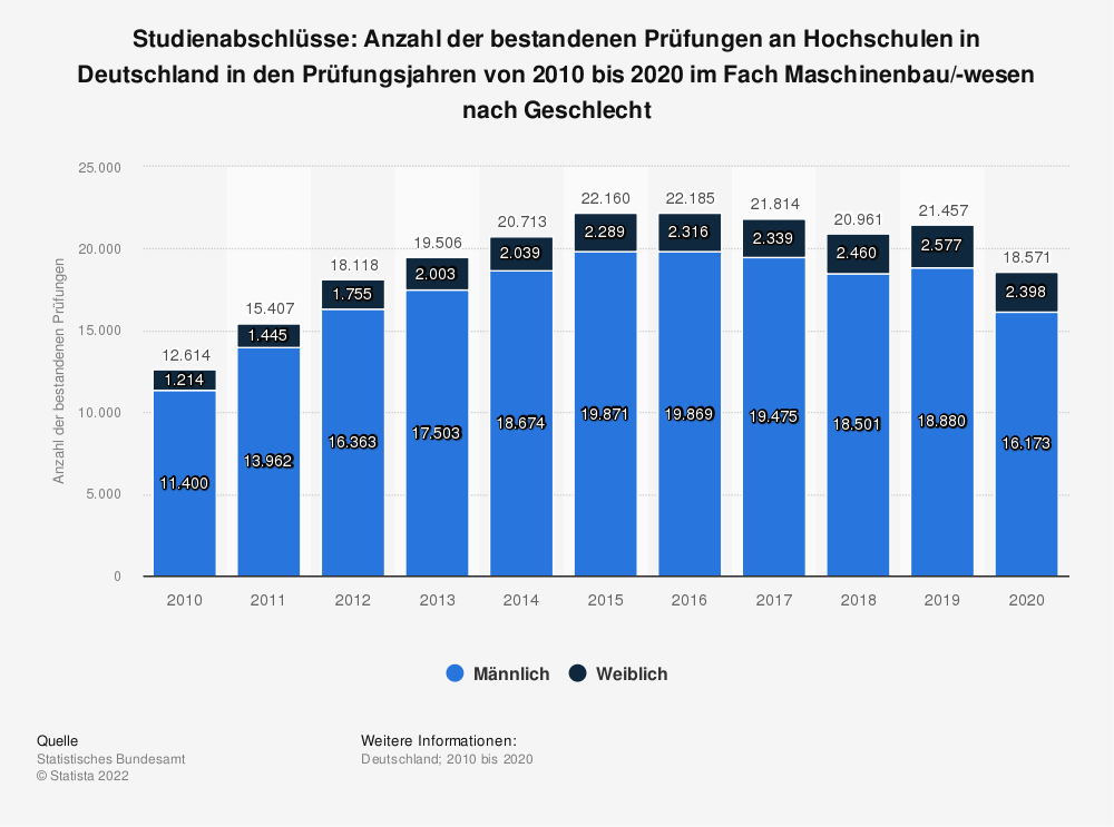 Statistik: Studienabschlüsse: Anzahl der bestandenen Prüfungen an Hochschulen in Deutschland in den Prüfungsjahren von 2010 bis 2017 im Fach Maschinenbau/-wesen nach Geschlecht | Statista