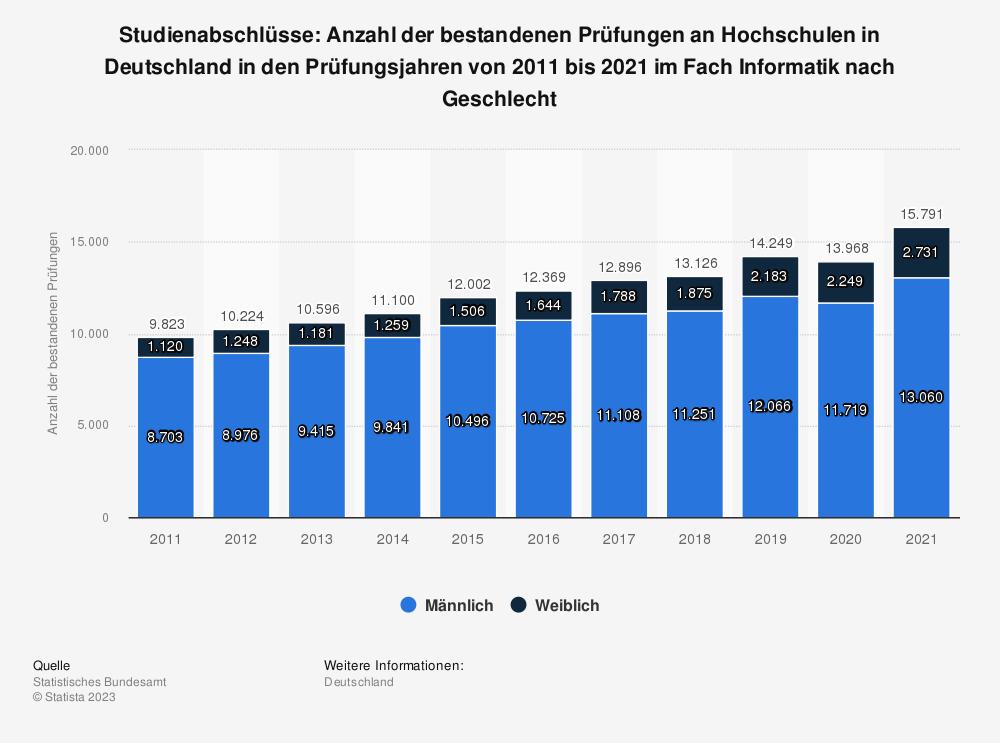 Statistik: Studienabschlüsse: Anzahl der bestandenen Prüfungen an Hochschulen in Deutschland in den Prüfungsjahren von 2010 bis 2019 im Fach Informatik nach Geschlecht | Statista