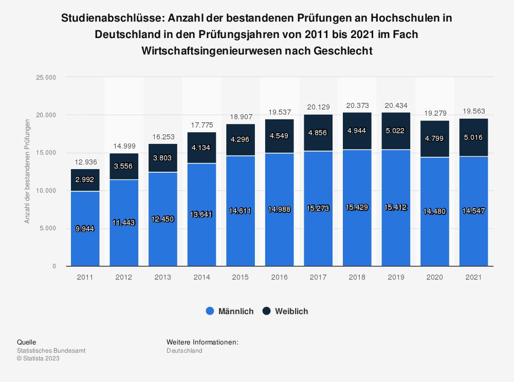 Statistik: Studienabschlüsse: Anzahl der bestandenen Prüfungen an Hochschulen in Deutschland in den Prüfungsjahren von 2011 bis 2017 im Fach Wirtschaftsingenieurwesen nach Geschlecht | Statista