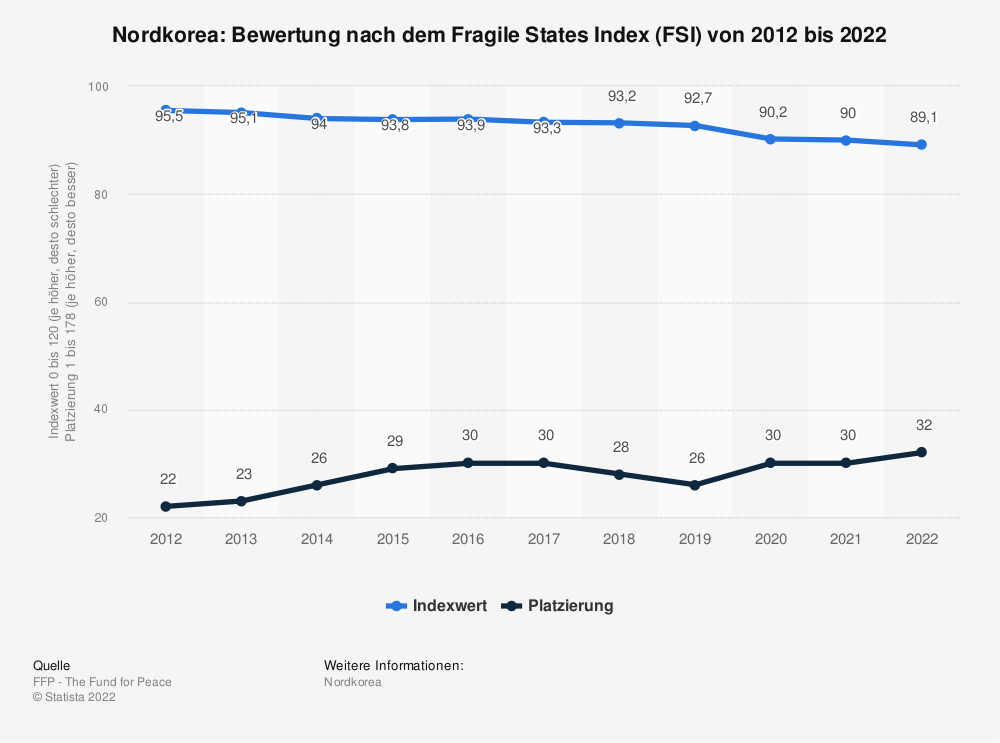 Statistik: Nordkorea: Bewertung nach dem Fragile States Index (FSI) von 2009 bis 2019  | Statista