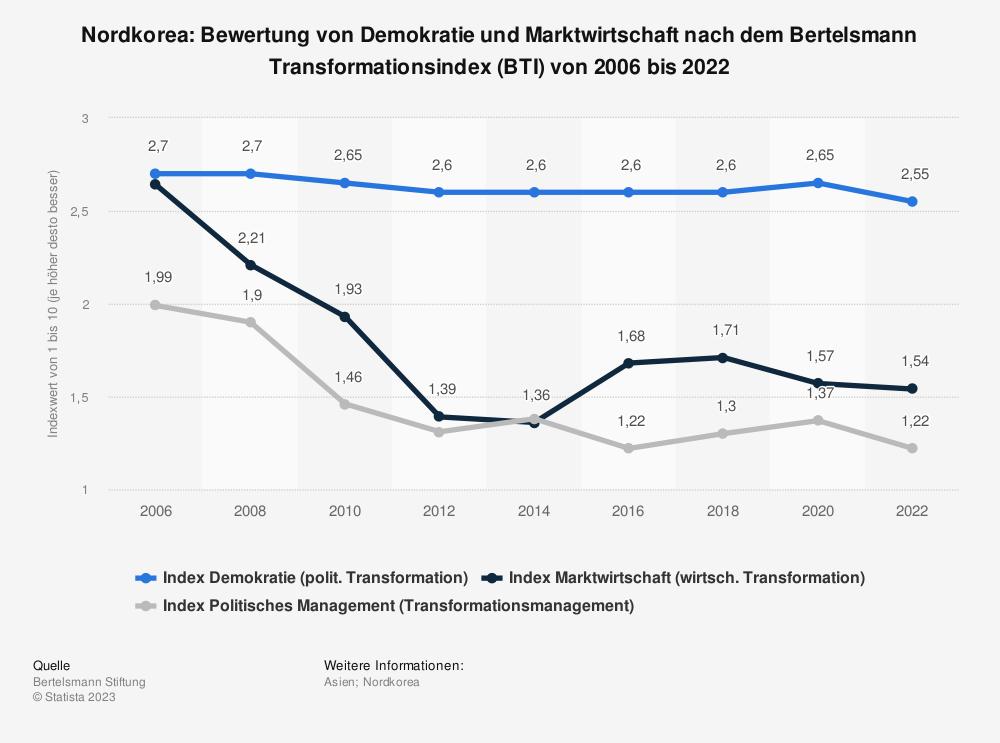 Statistik: Nordkorea: Bewertung von Demokratie und Marktwirtschaft nach dem Bertelsmann Transformationsindex (BTI) von 2008 bis 2018 | Statista