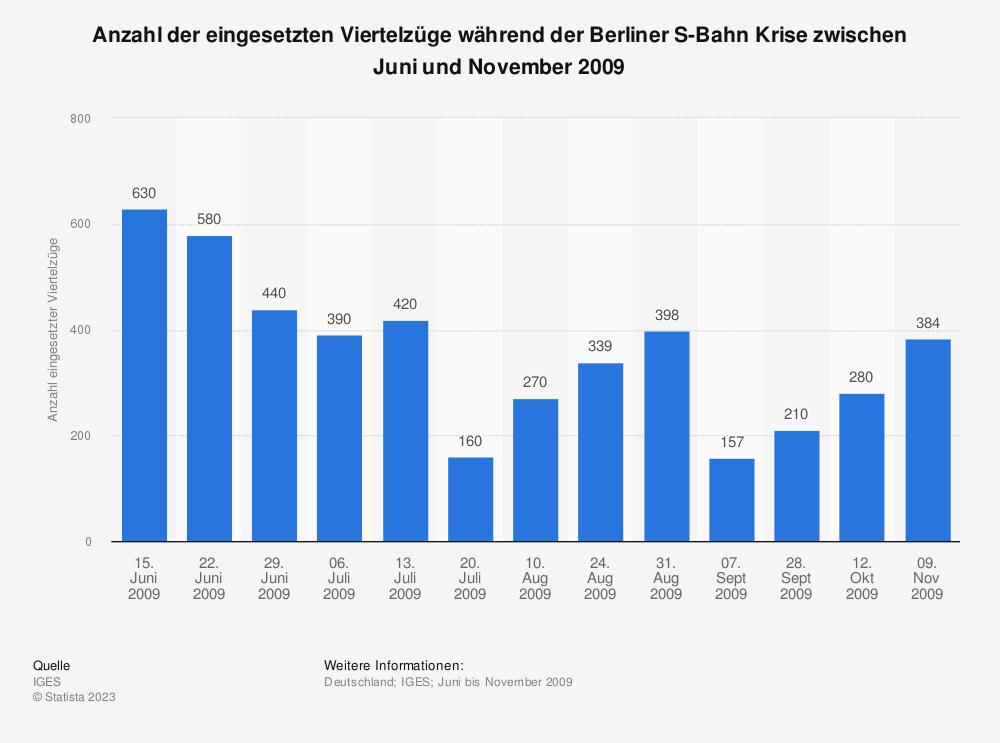 Statistik: Anzahl der eingesetzten Viertelzüge während der Berliner S-Bahn Krise zwischen Juni und November 2009   Statista