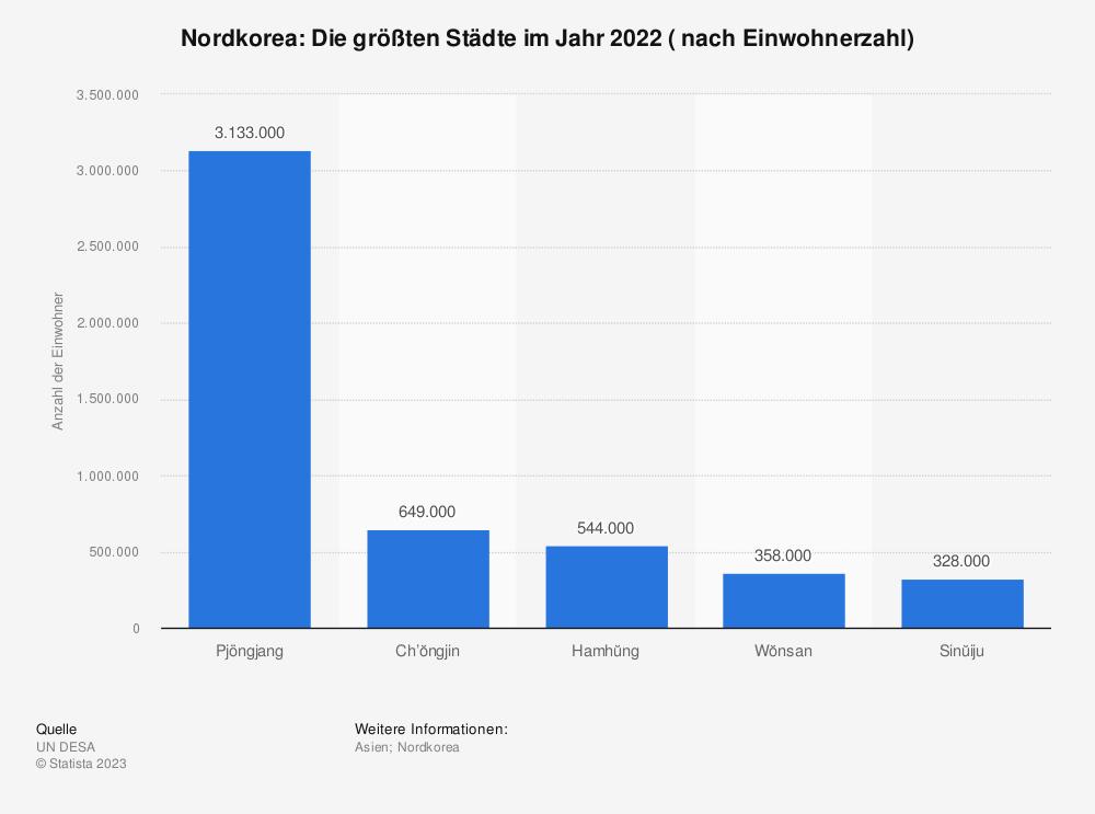 Statistik: Nordkorea: Die größten Städte im Jahr 2018 ( nach Einwohnerzahl) | Statista