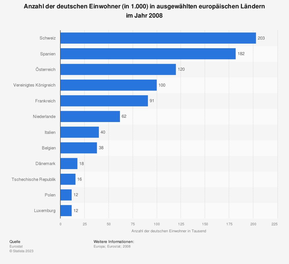 Statistik: Anzahl der deutschen Einwohner (in 1.000) in ausgewählten europäischen Ländern im Jahr 2008  | Statista