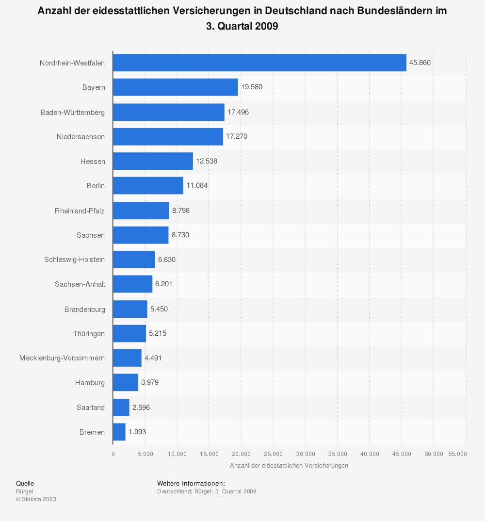 Statistik: Anzahl der eidesstattlichen Versicherungen in Deutschland nach Bundesländern im 3. Quartal 2009 | Statista