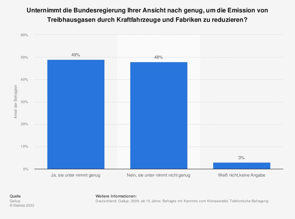 Statistik: Unternimmt die Bundesregierung Ihrer Ansicht nach genug, um die Emission von Treibhausgasen durch Kraftfahrzeuge und Fabriken zu reduzieren? | Statista