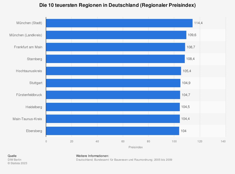 Statistik: Die 10 teuersten Regionen in Deutschland (Regionaler Preisindex) | Statista