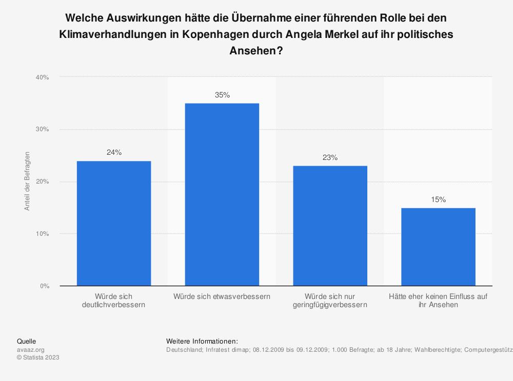 Statistik: Welche Auswirkungen hätte die Übernahme einer führenden Rolle bei den Klimaverhandlungen in Kopenhagen durch Angela Merkel auf ihr politisches Ansehen? | Statista