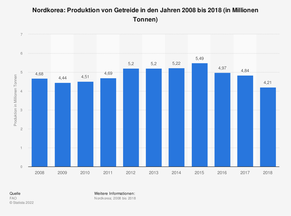 Statistik: Nordkorea: Produktion von Getreide in den Jahren 2006 bis 2016 (in Millionen Tonnen) | Statista