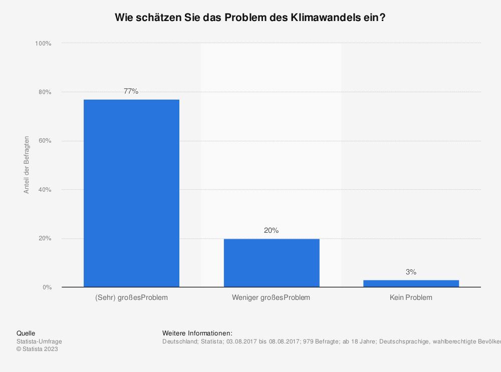 Statistik: Wie schätzen Sie das Problem des Klimawandels ein? | Statista