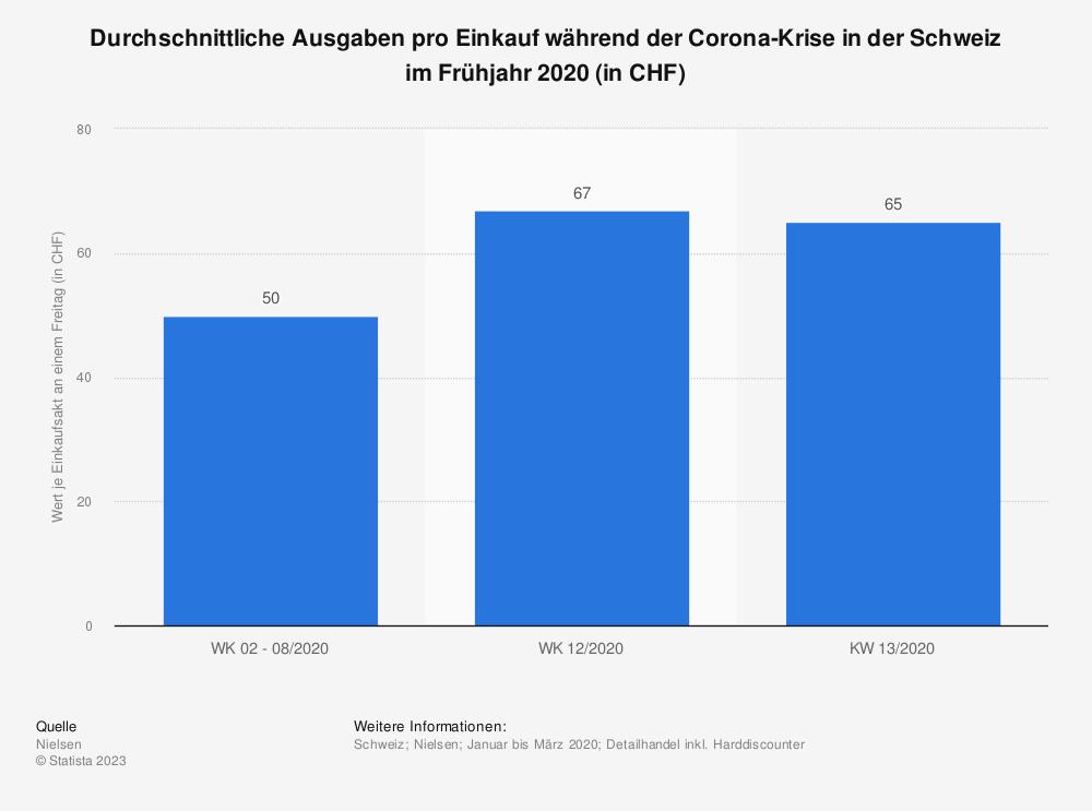 Statistik: Durchschnittliche Ausgaben pro Einkauf während der Corona-Krise in der Schweiz im Frühjahr 2020 (in CHF) | Statista