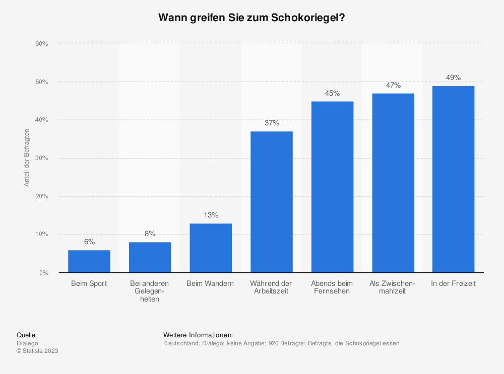 Statistik: Wann greifen Sie zum Schokoriegel? | Statista