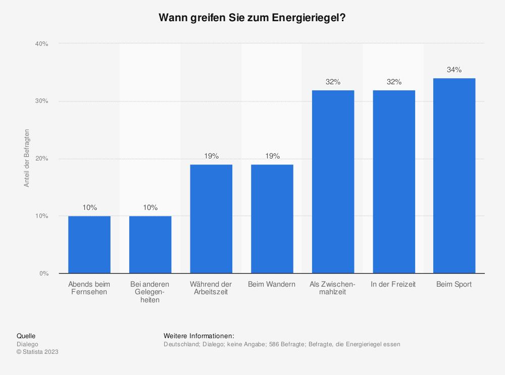 Statistik: Wann greifen Sie zum Energieriegel? | Statista