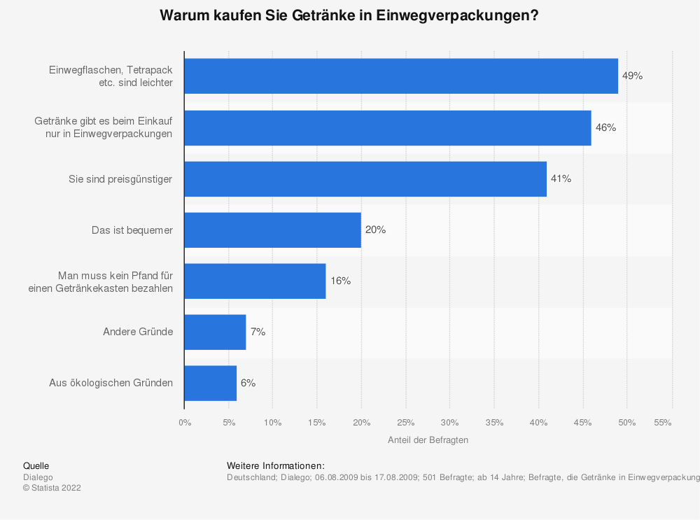 Statistik: Warum kaufen Sie Getränke in Einwegverpackungen? | Statista